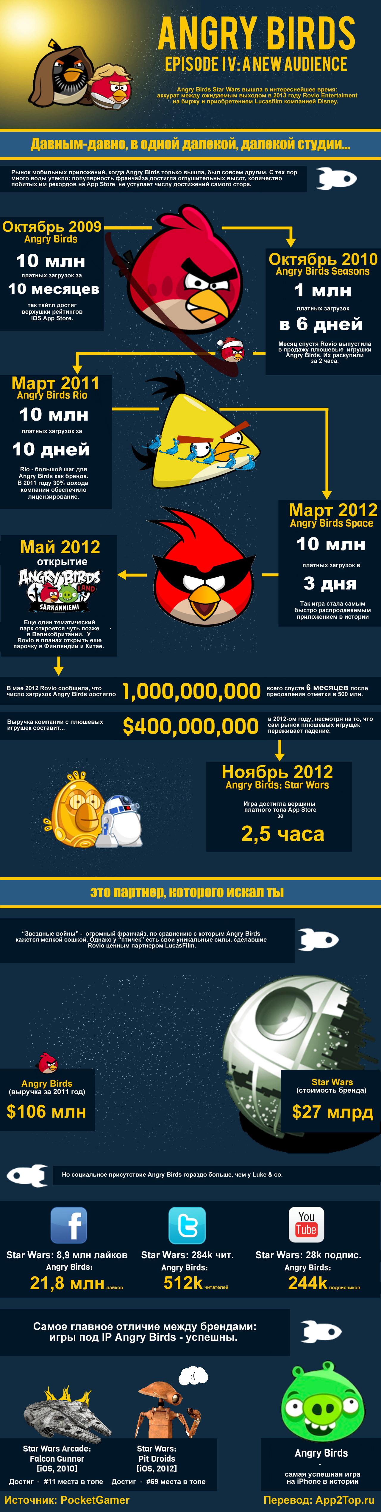 Angry-Birds: история успеха